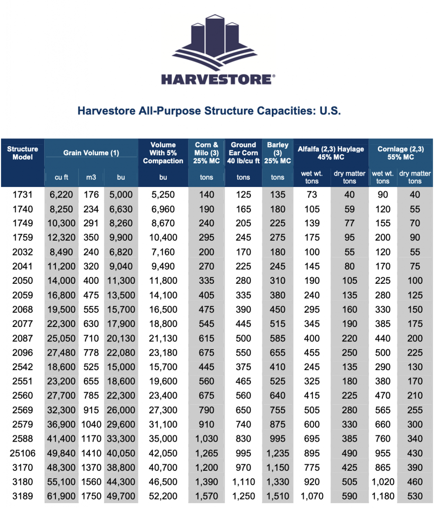 Harvestore Capacities